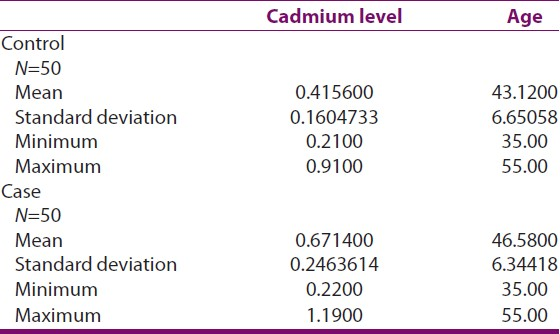 Table 1: Correlation between cadmium level and age in case and control