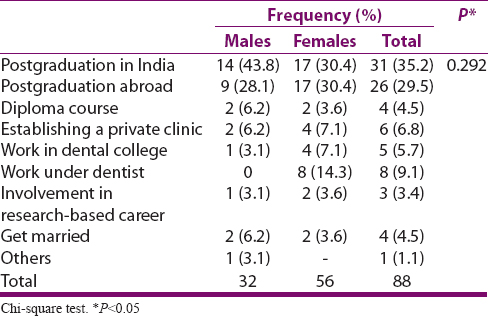 Assessment of motivational factors and career aspirations of