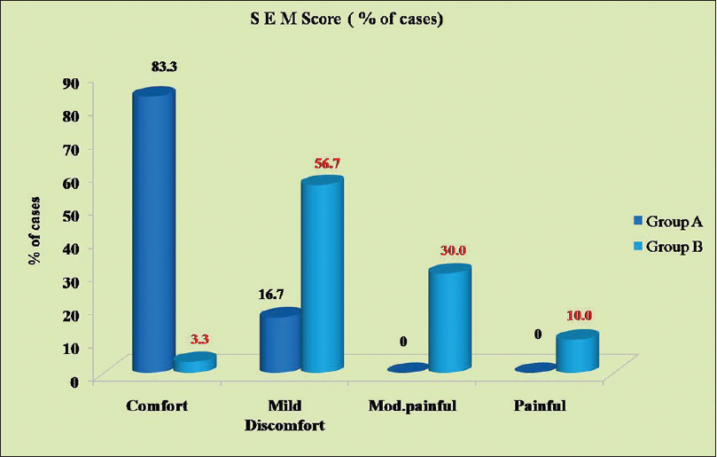 Figure 6: Pain assessment scores between two methods of caries removal