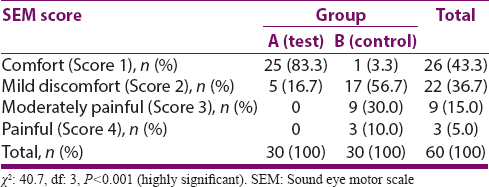 Table 3: SEM score (pain assessment) between two groups