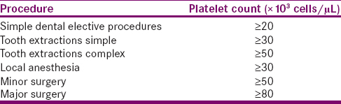 Table 2: Recommendations for platelet counts for dental procedures
