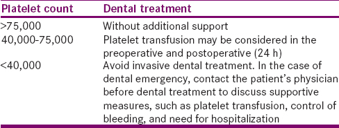 Table 3: American Academy of Pediatric Dentistry recommendation for minimum platelet values for performing invasive dental procedures in thrombocytopenic patients