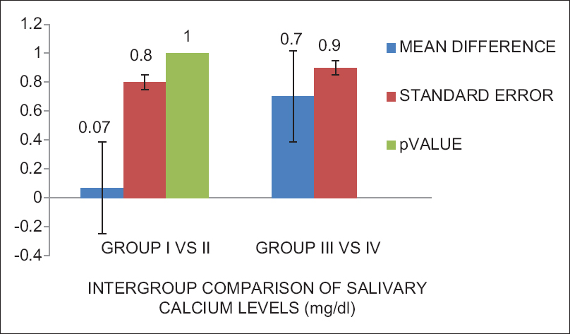 Figure 1: Intergroup comparison of mean values of calcium, phosphorous, amylase, and pH between control and respective test group