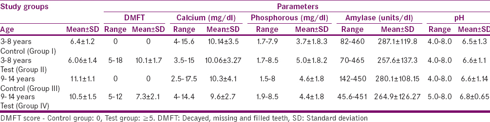 Table 1: Range and mean±S.D values of age, decayed, missing, and filled teeth, calcium, phosphorous, α-amylase, and pH in different study groups (<i>n</i>=30 in each age group)