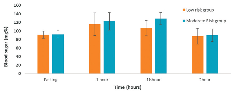 Figure 6: Blood sugar (mg%) during fasting and at different time intervals in low- and moderate-risk groups