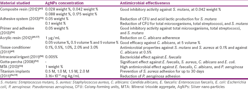 Table 3: Antimicrobial effectiveness of silver nano.particles in dental materials